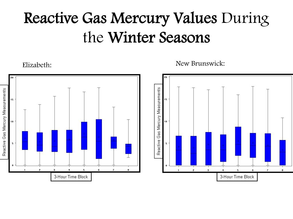 Reactive Gas Mercury Values