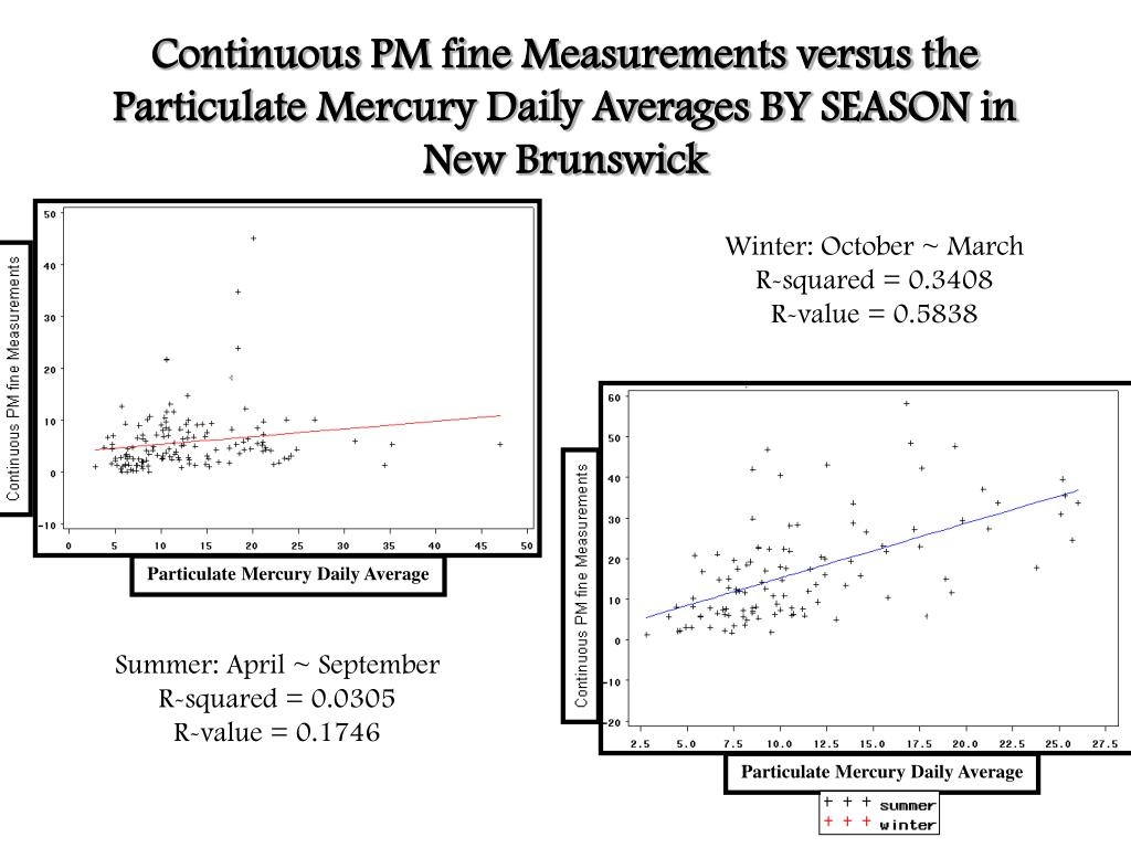 Continuous PM fine Measurements versus the Particulate Mercury Daily Averages BY SEASON in New Brunswick