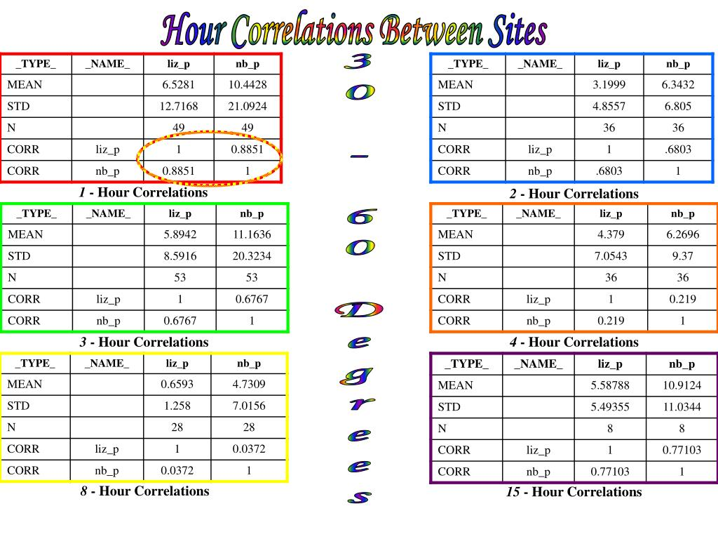 Hour Correlations Between Sites