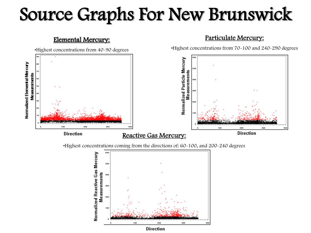 Source Graphs For New Brunswick