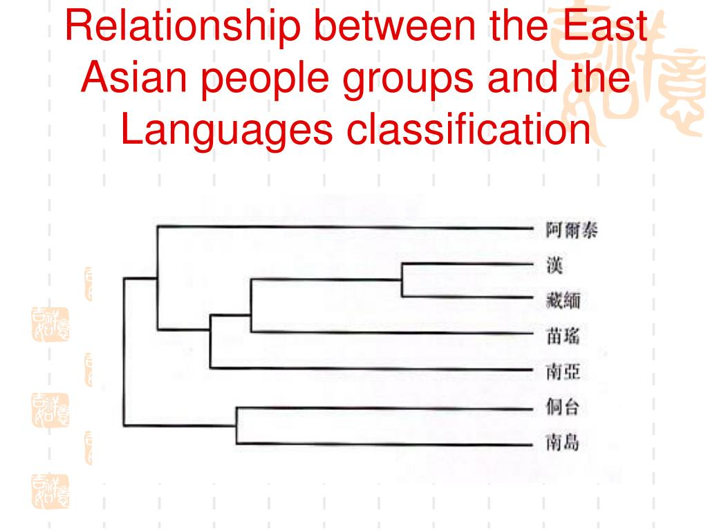 Relationship between the East Asian people groups and the Languages classification