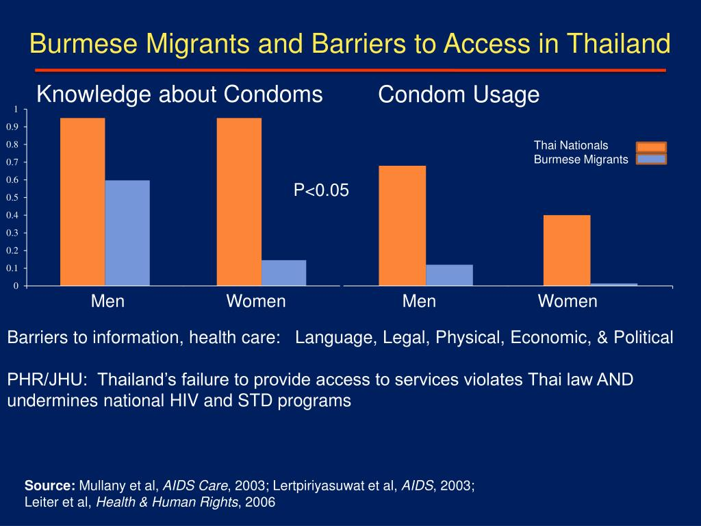 Burmese Migrants and Barriers to Access in Thailand