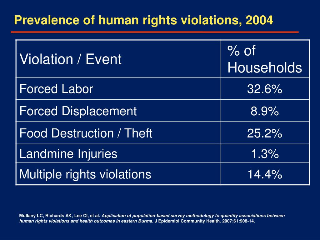 Prevalence of human rights violations, 2004