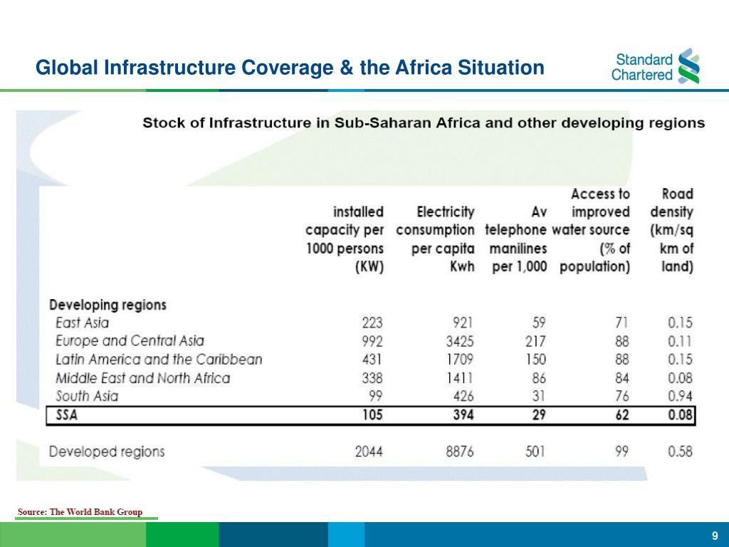 Global Infrastructure Coverage & the Africa Situation
