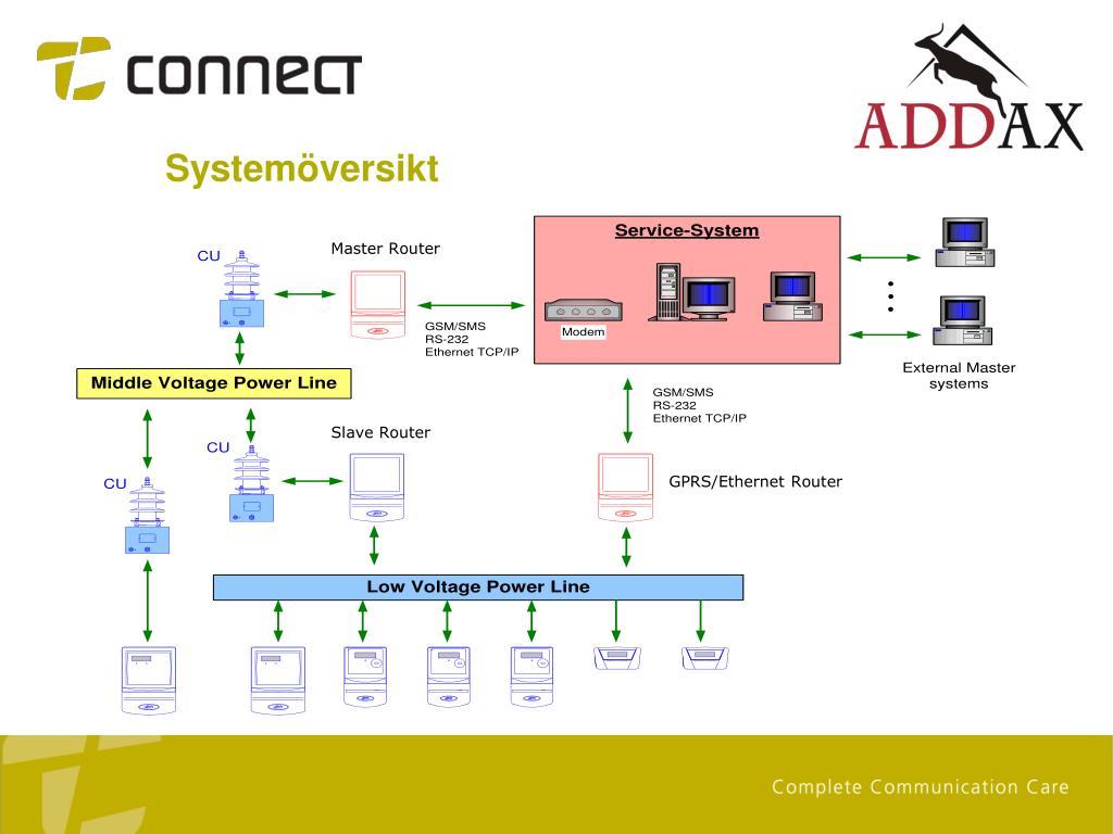 Systemöversikt