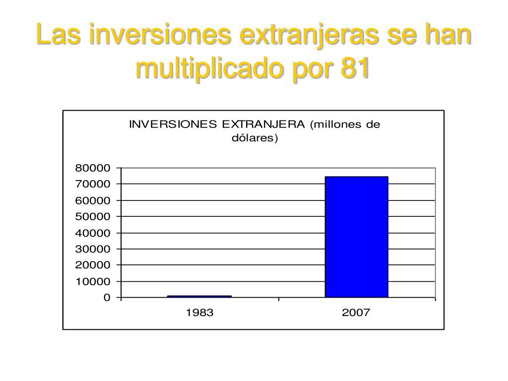 Las inversiones extranjeras se han multiplicado por 81