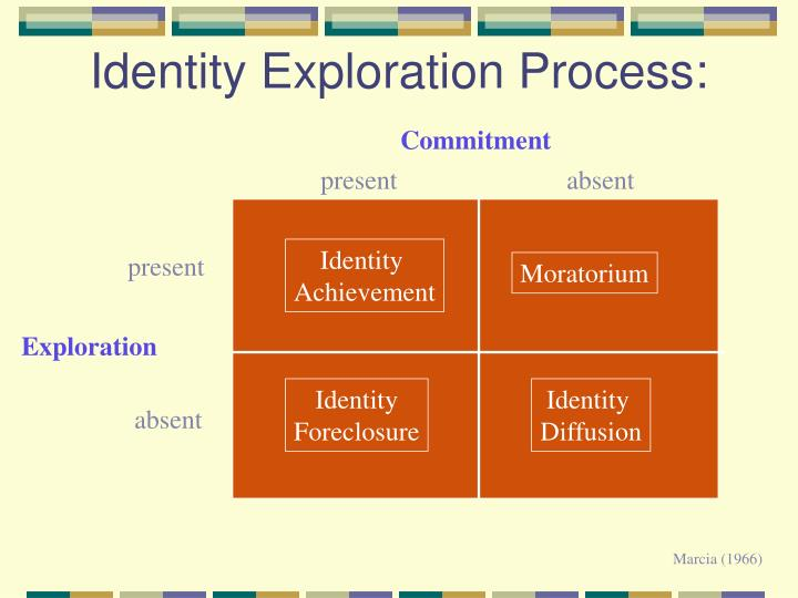 adolescent identity exploration a test of Self identity development  two distinct parts contributing to the achievement of adolescent identity: a  a constant state of exploration with their identity.