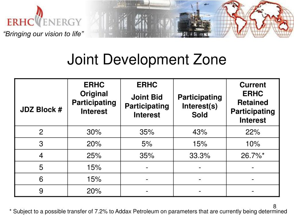 Joint Development Zone