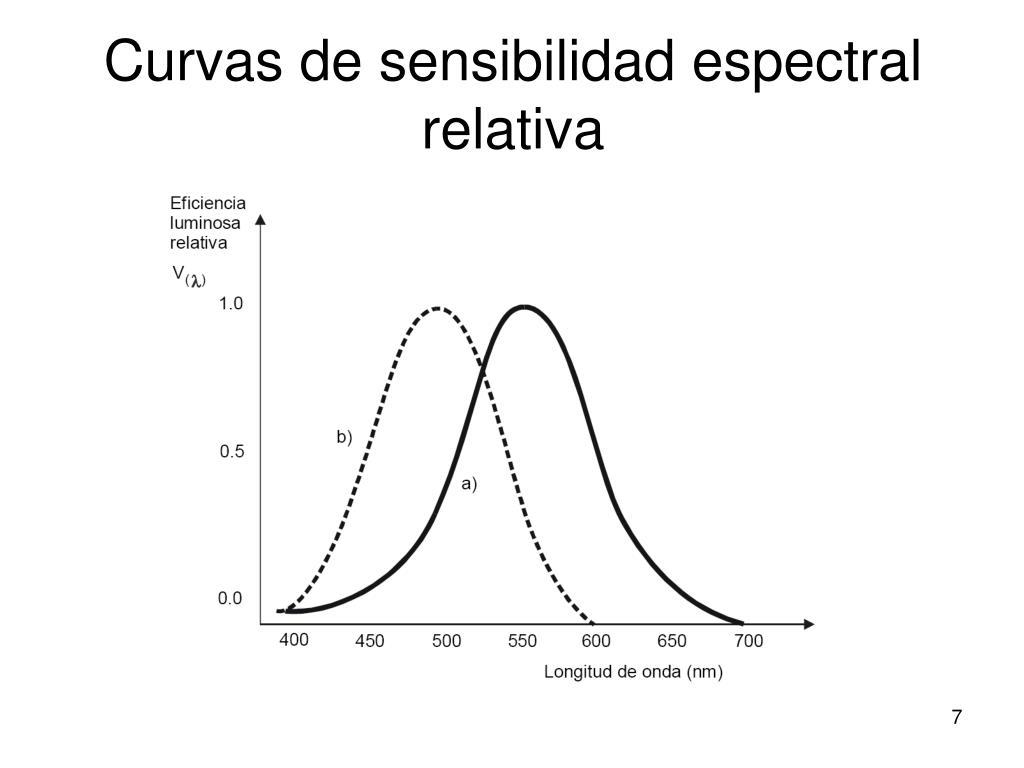 Curvas de sensibilidad espectral relativa