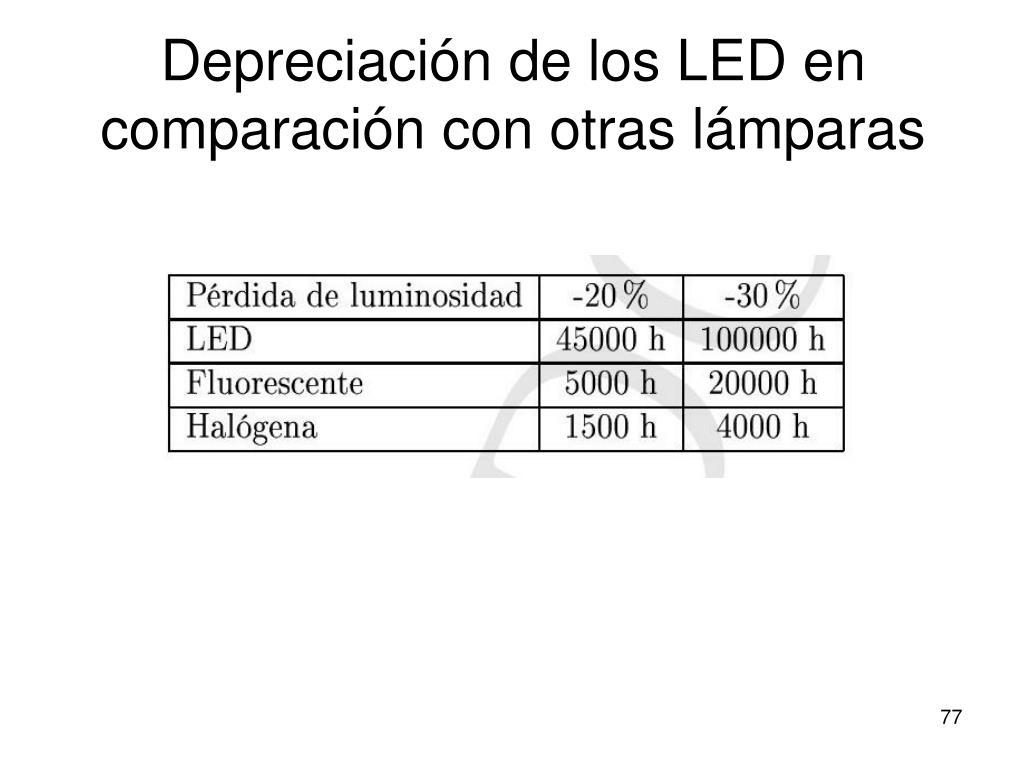 Depreciación de los LED en comparación con otras lámparas