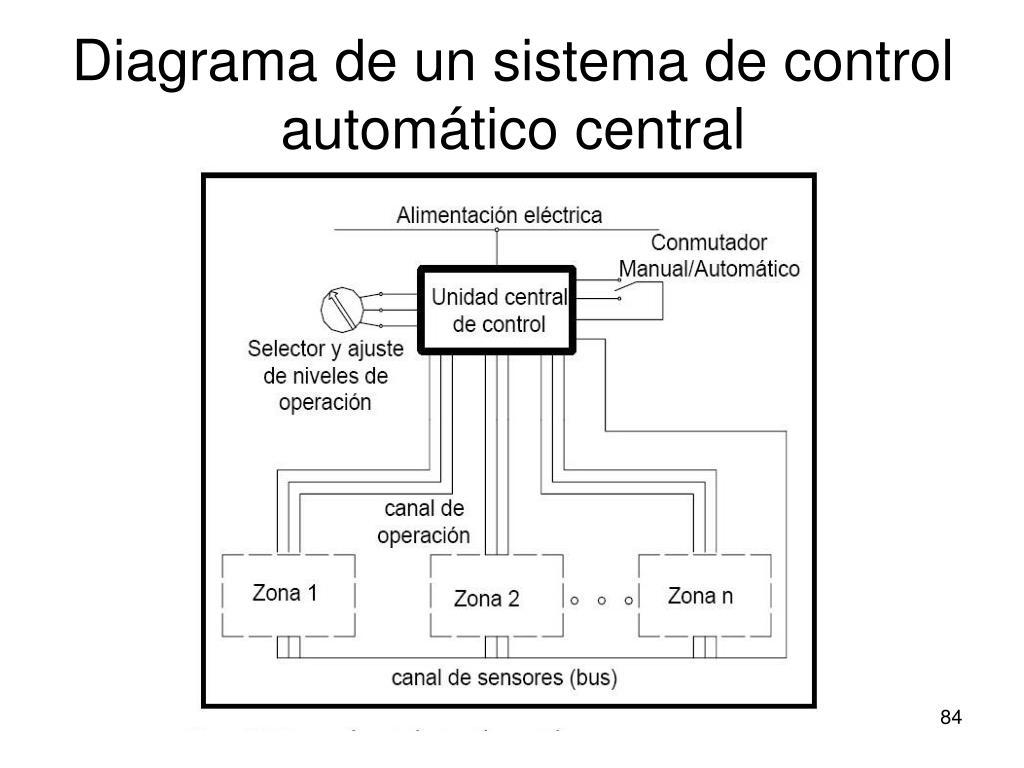 Diagrama de un sistema de control automático central