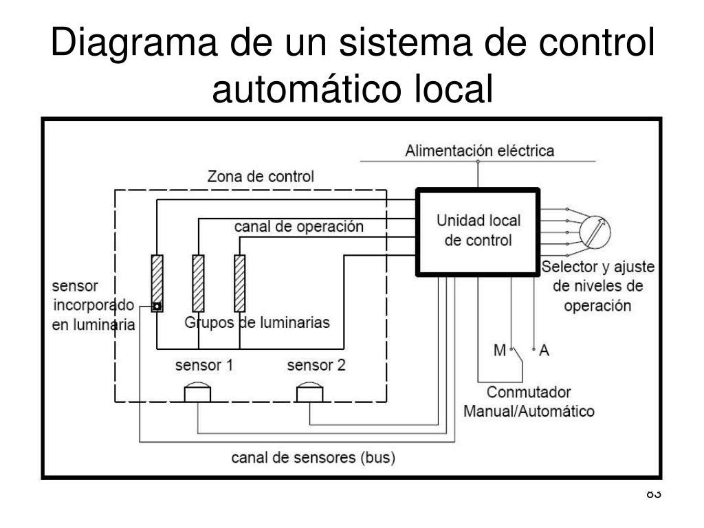 Diagrama de un sistema de control automático local