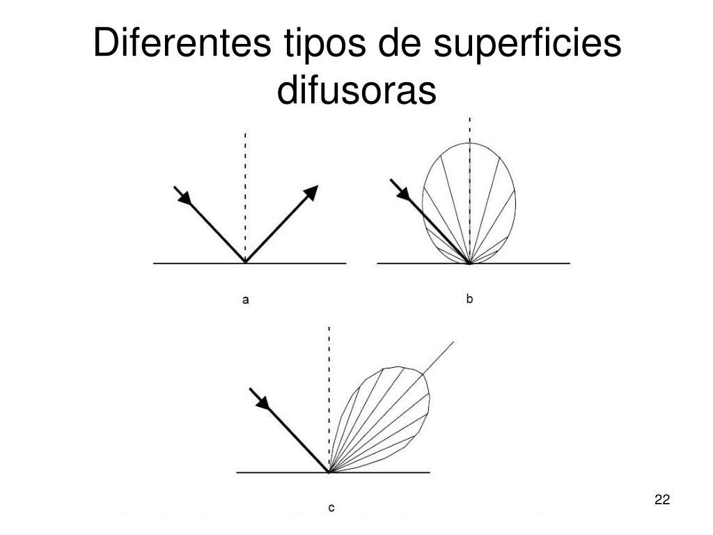 Diferentes tipos de superficies difusoras