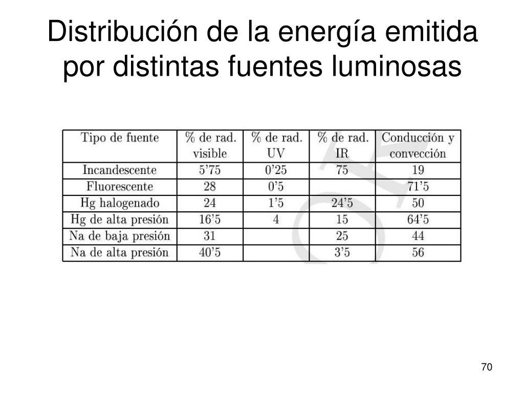 Distribución de la energía emitida por distintas fuentes luminosas
