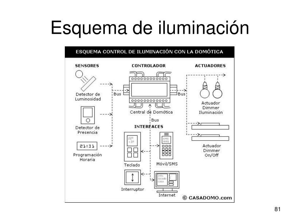 Esquema de iluminación