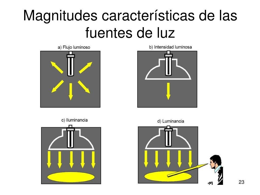 Magnitudes características de las fuentes de luz