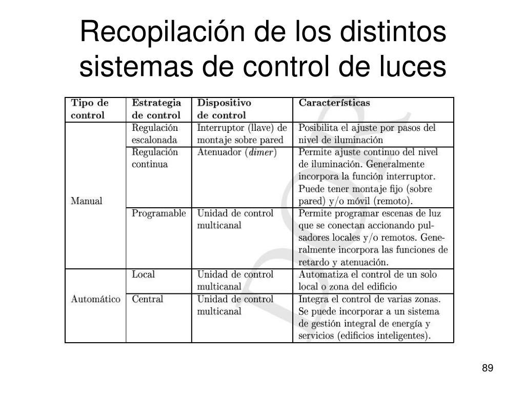 Recopilación de los distintos sistemas de control de luces