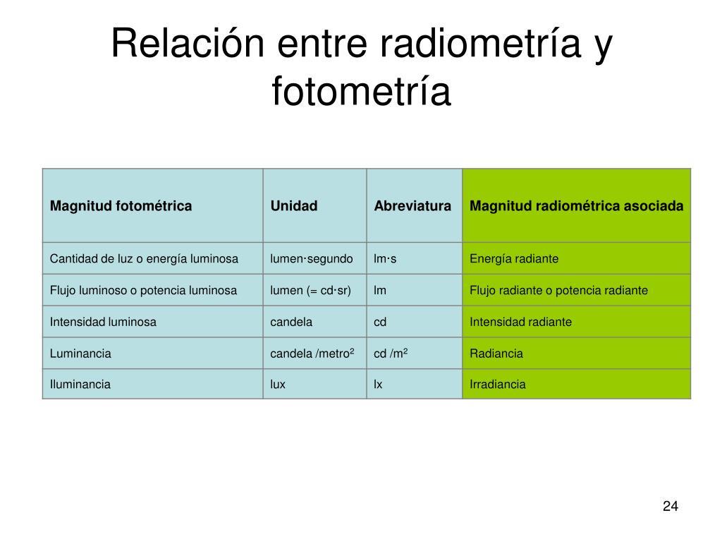 Relación entre radiometría y fotometría