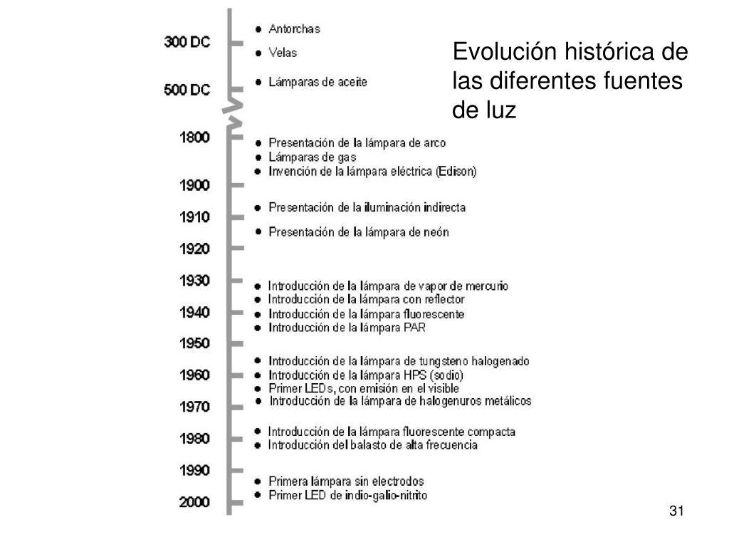 Evolución histórica de las diferentes fuentes de luz