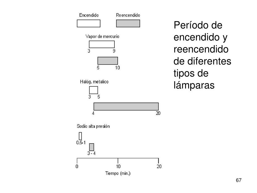 Período de encendido y reencendido de diferentes tipos de lámparas