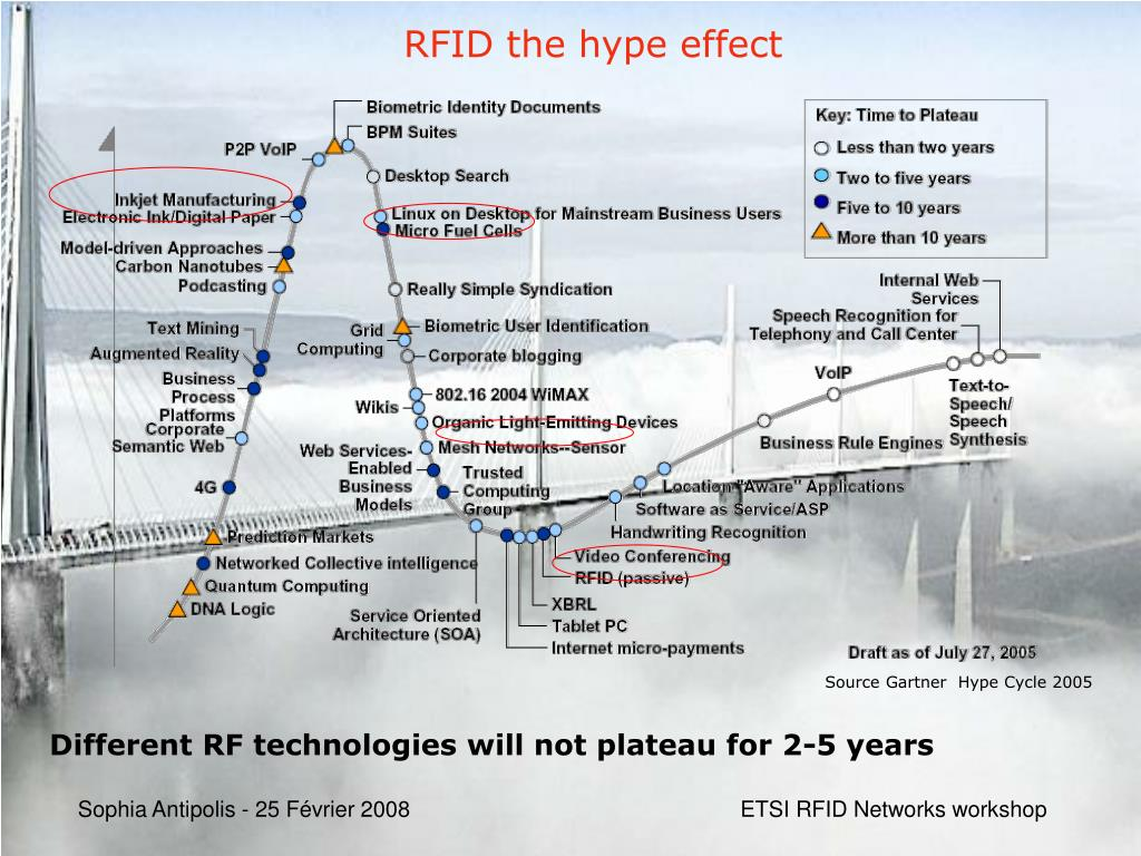 RFID the hype effect