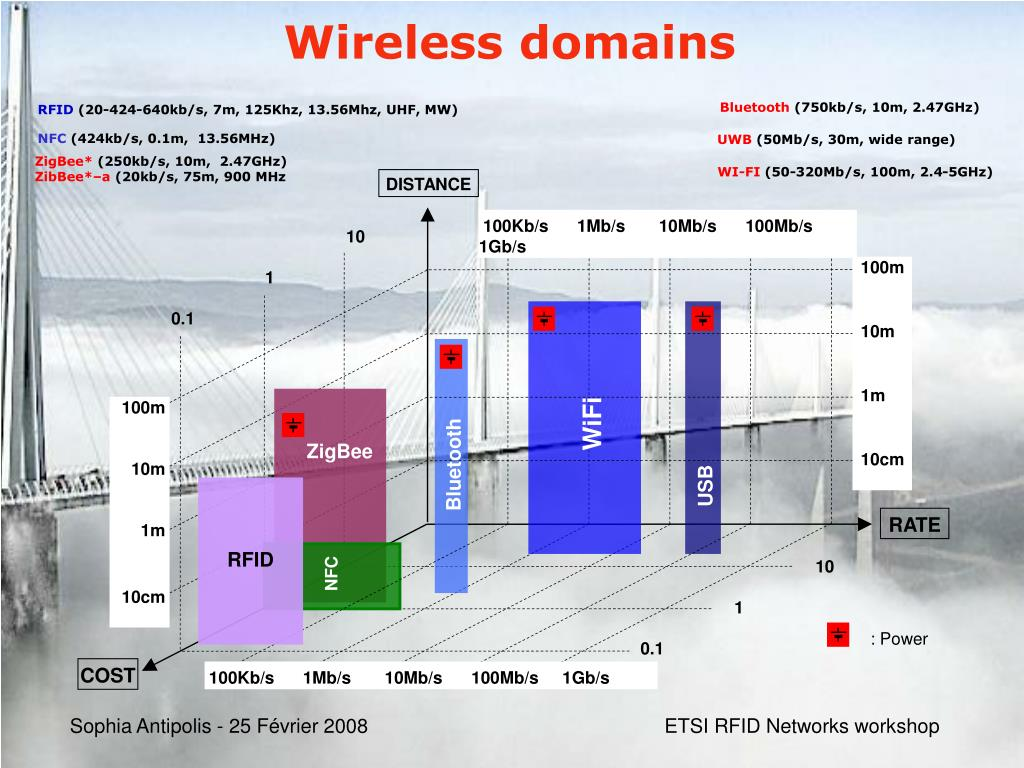 Wireless domains
