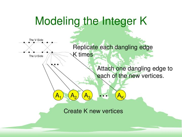 Modeling the Integer K