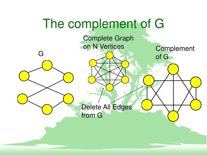 The complement of G