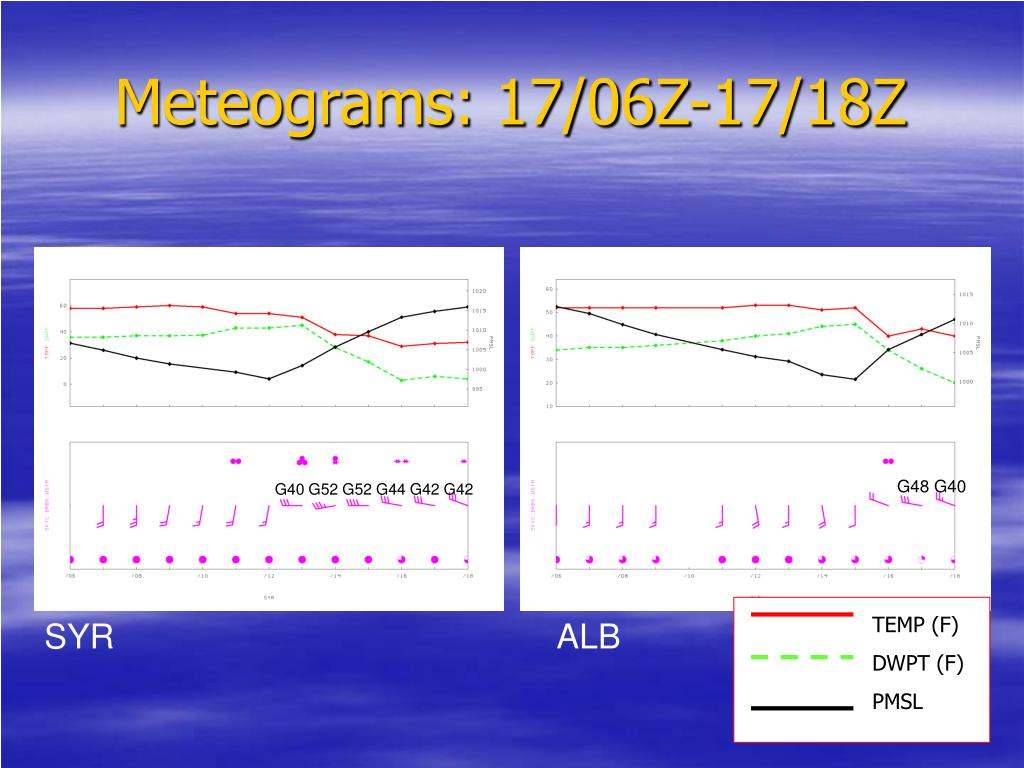 Meteograms: 17/06Z-17/18Z