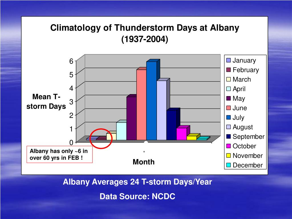 Albany has only ~6 in over 60 yrs in FEB !