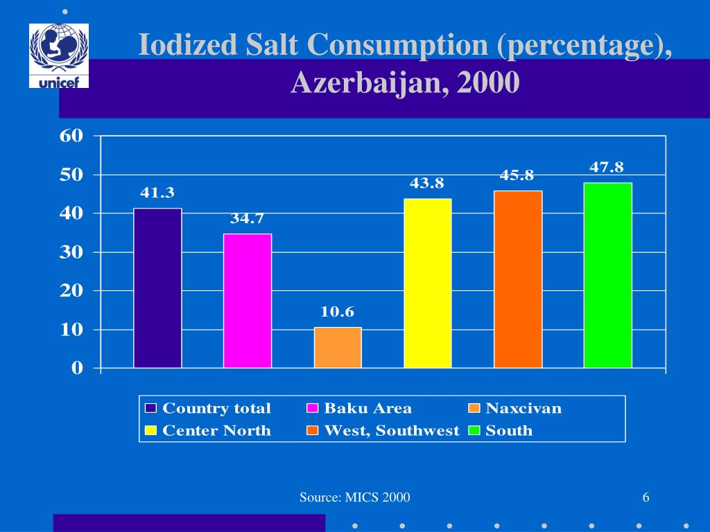 Iodized Salt Consumption (percentage), Azerbaijan, 2000