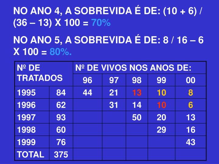NO ANO 4, A SOBREVIDA É DE: (10 + 6) / (36 – 13) X 100 =