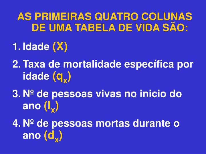 AS PRIMEIRAS QUATRO COLUNAS DE UMA TABELA DE VIDA SÃO: