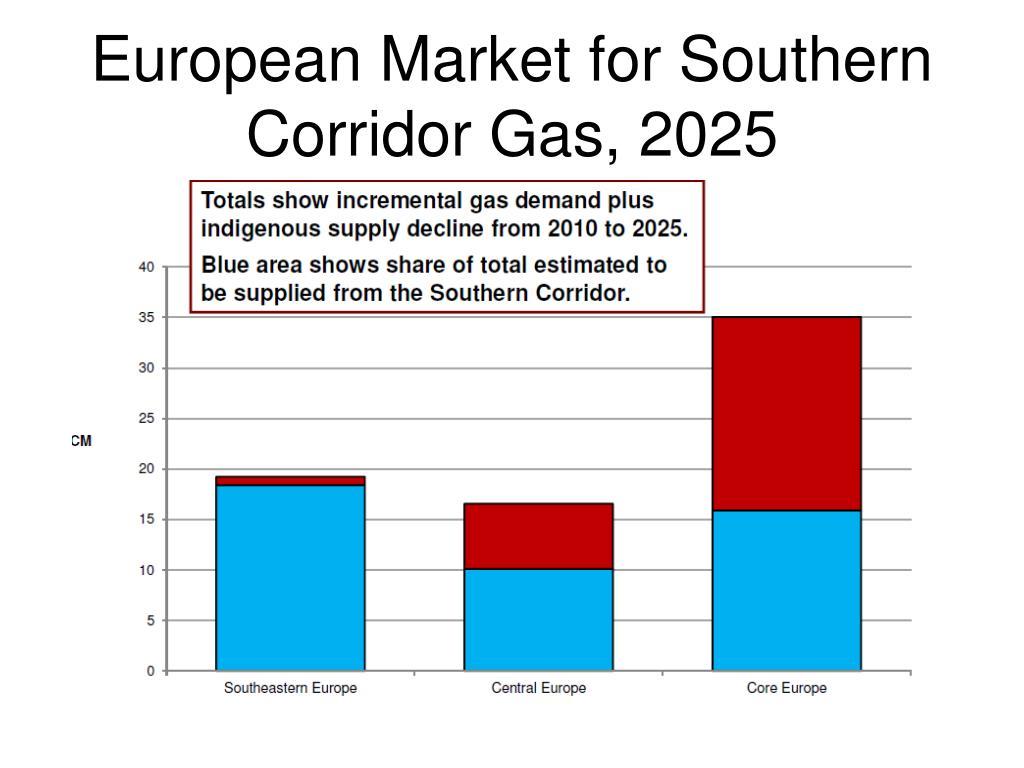 European Market for Southern Corridor Gas, 2025
