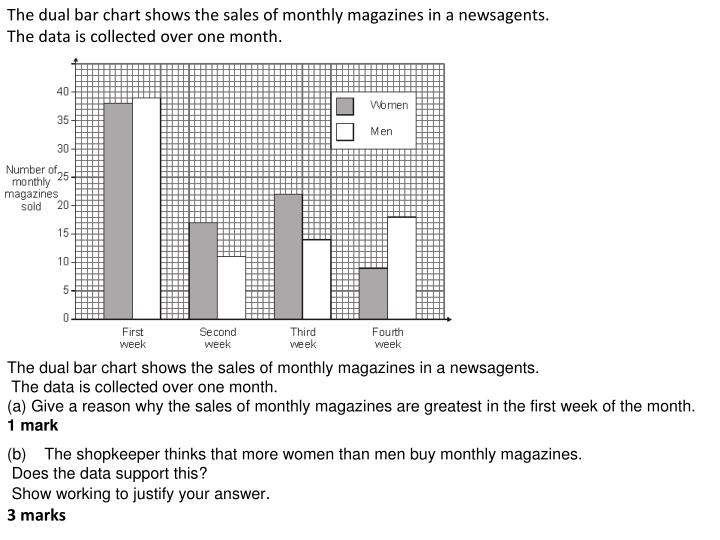 The dual bar chart shows the sales of monthly magazines in a newsagents.