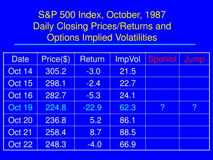 S p 500 index october 1987 daily closing prices returns and options implied volatilities