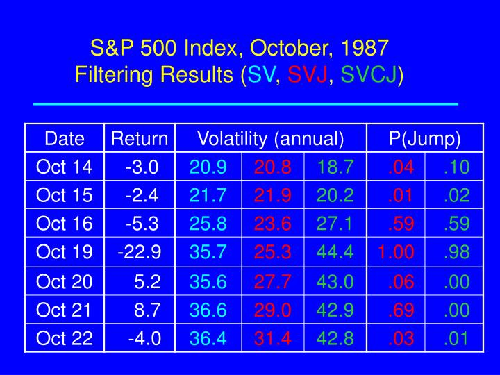 S&P 500 Index, October, 1987