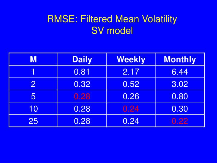 RMSE: Filtered Mean Volatility