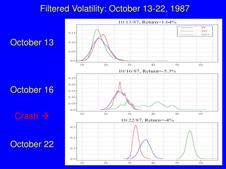 Filtered Volatility: October 13-22, 1987