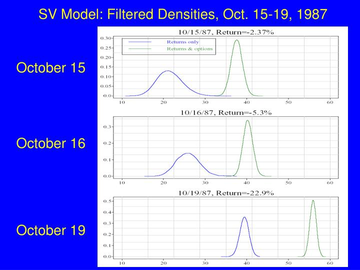 SV Model: Filtered Densities, Oct. 15-19, 1987