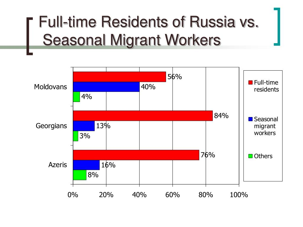 Full-time Residents of Russia vs.