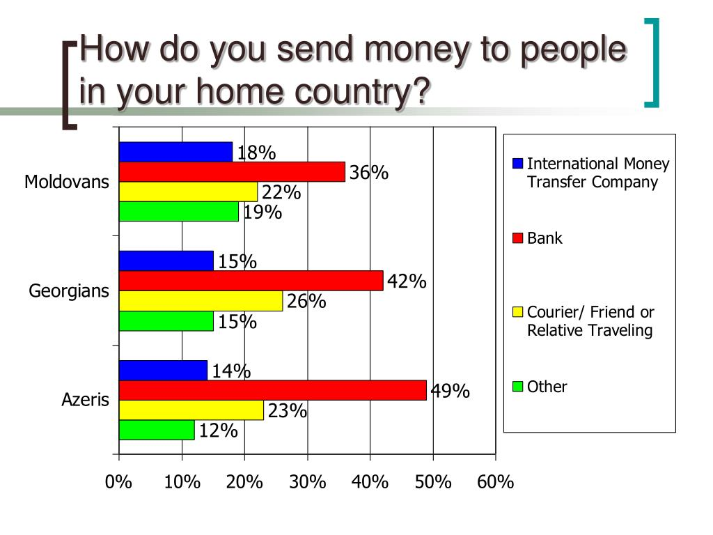 How do you send money to people in your home country?