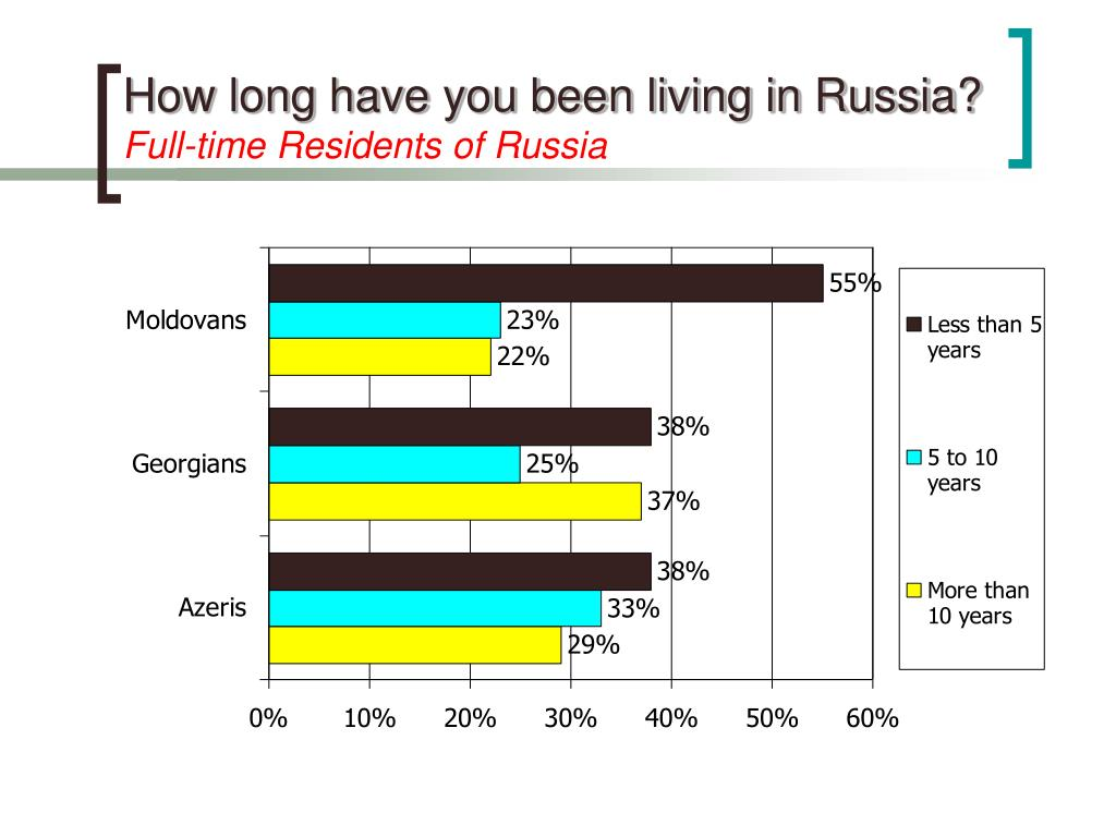 How long have you been living in Russia?