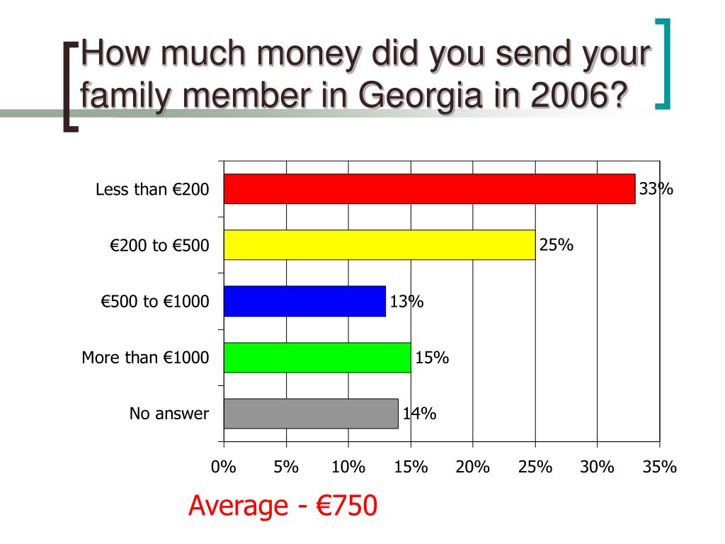 How much money did you send your family member in Georgia in 2006?