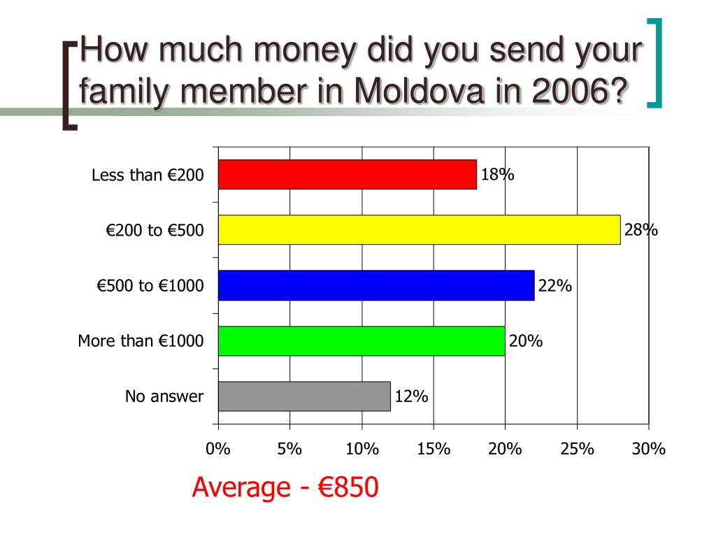How much money did you send your family member in Moldova in 2006?