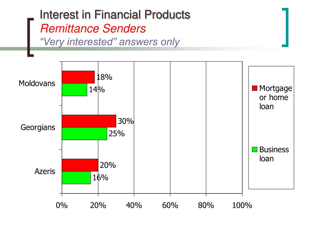 Interest in Financial Products