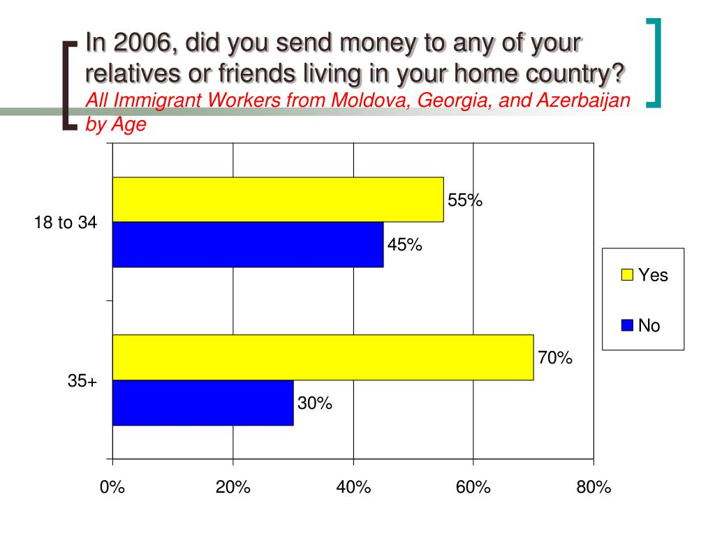 In 2006, did you send money to any of your relatives or friends living in your home country?