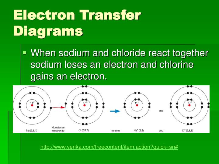 Electron Transfer Diagrams