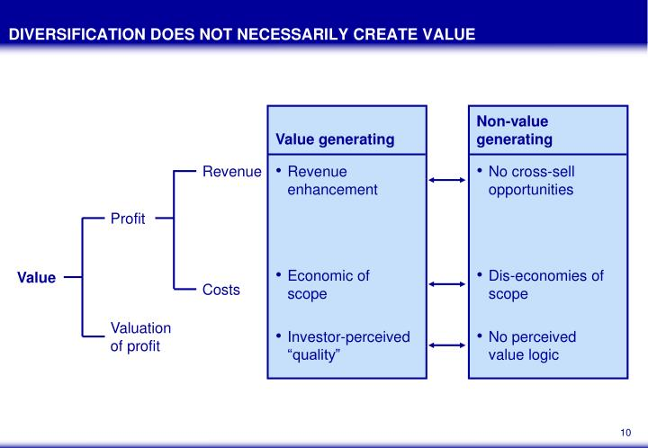 DIVERSIFICATION DOES NOT NECESSARILY CREATE VALUE