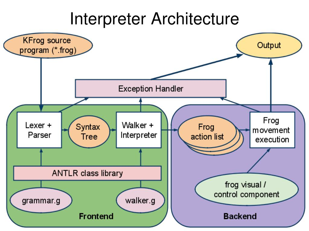 Interpreter Architecture